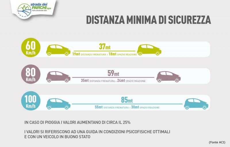 distanza-sicurezza-02aci